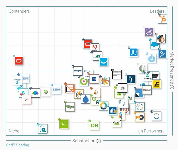 Comparativa herramientas de marketing automation
