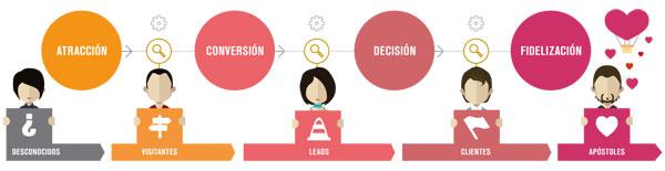 proceso inbound marketing