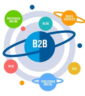 que es marketing digital B2B