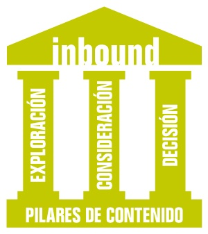 ¿Qué son los Pilares de Contenido en Inbound Marketing?