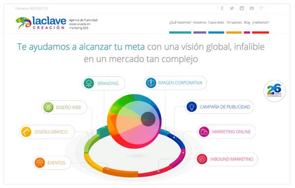Agencia Publicidad Valencia de servicios plenos